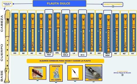 La flauta dulce - Música (1º ESO)   ESO - BACHILLERATO   Scoop.it