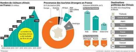 La destination France se mobilise pour faire revenir les touristes chinois   L'actualité du tourisme en Val d'Oise   Scoop.it