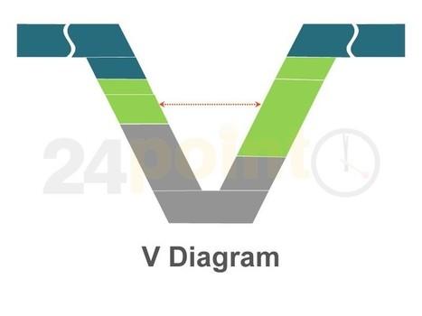 V Model - Editable in PowerPoint Template   V   Scoop.it