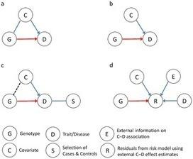 PLOS Genetics: The Covariate's Dilemma | Plant Breeding and Genomics News | Scoop.it