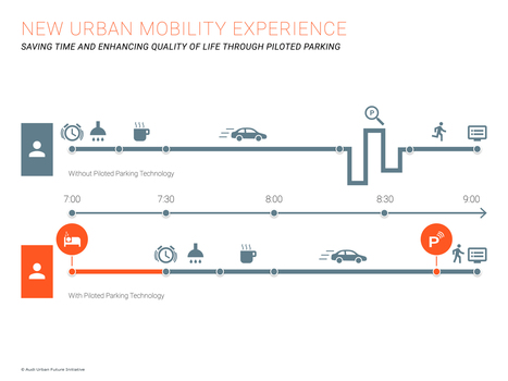 Smart Moves for Cities: The Urban Mobility Revolution Will Start With These 3 ... - ArchDaily | Urban Public Space | Scoop.it