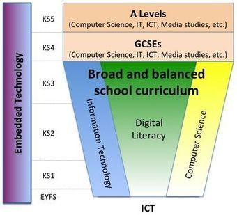 ICT Curriculum - EdFutures | Education Technology Telford | Scoop.it