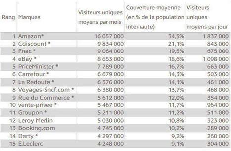 Quels sont les sites marchands les plus visités en France ? | Marketplace Actus | Scoop.it