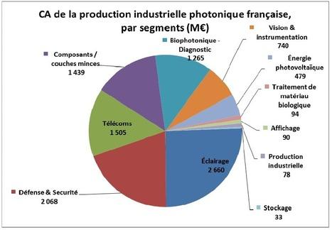 Étude sur le secteur de la photonique | Direction Générale des Entreprises (DGE) | pme et innovation | Scoop.it