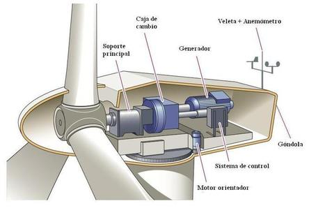 Componentes de un aerogenerador | Edu Energias renovables | Scoop.it