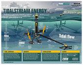 Aprovechando las mareas: Energía mareomotriz | Energía Renovable | Scoop.it