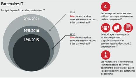 Rapport d'étude 2016 | Claranet France | L'Univers du Cloud Computing dans le Monde et Ailleurs | Scoop.it