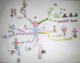 Présenter un projet avec les cartes mentales | Cartes mentales et heuristiques | Scoop.it