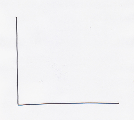 Graphs for Visual Thinking – Problem Solving with 2 Lines | The Brainzooming Group | Visual Thinking | Scoop.it
