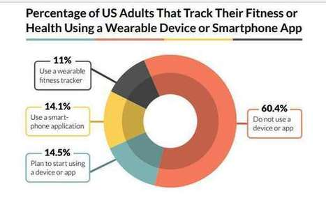 Are Health Wearables Evangelists Fools? | healthcare technology | Scoop.it