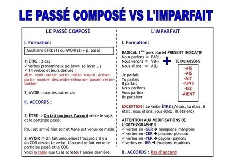 Les temps du passé | POURQUOI PAS... EN FRANÇAIS ? | Frenchbook : PE-PO | Scoop.it