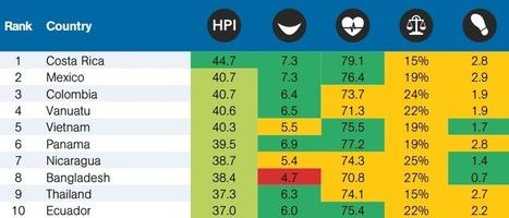 Voici les pays où le BONHEUR est le plus élevé, selon le Happy Planet Index | Le BONHEUR comme indice d'épanouissement social et économique. | Scoop.it