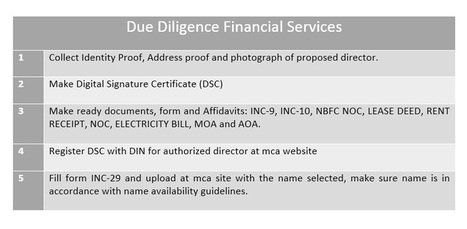 how to register pvt ltd company in delhi ncr | Due Diligence Financial Services | Company Registration in Delhi | Scoop.it