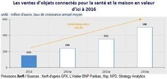 Le marché français des objets connectés pour la santé et la maison atteindra 500 millions d'euros en 2016   Objets Connectés & Marketing Connecté   Scoop.it