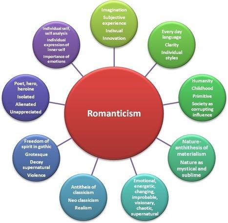HSC Online - Romanticism | First Generation Romantic Poets | Scoop.it