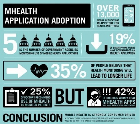 "What do patients want in ""mobile health"" - #mhealth #hcsmeu 