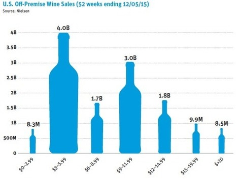 Everyone predicts the death of cheap wine, but look at last year's crazy growth! | Wine Industry Insight | Grande Passione | Scoop.it