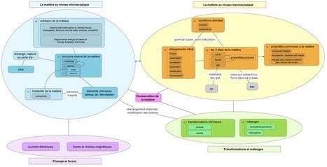 Cartes et scénarios conceptuels : des outils au service des enseignants | Mind mapping, pensée visuelle et pédagogie ou comment apprendre à apprendre | Conceptual Map | Cartes mentales | Scoop.it