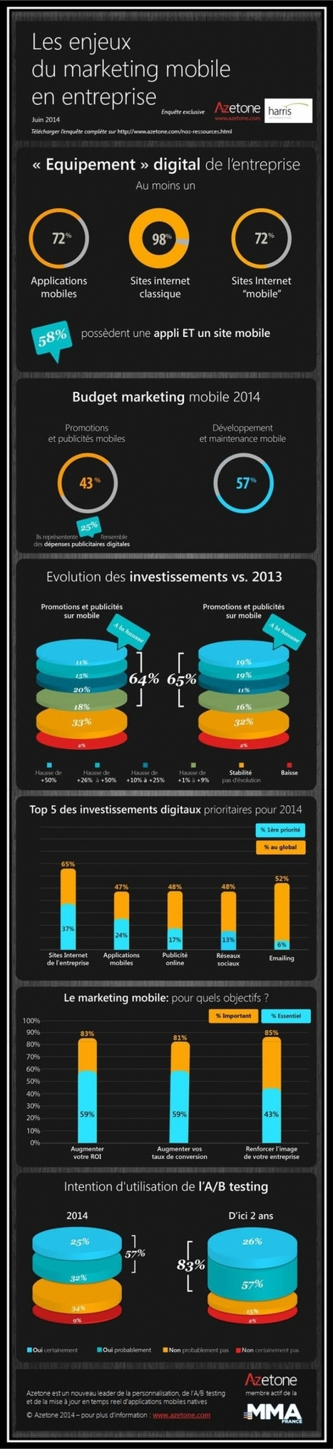Quels enjeux pour le marketing mobile B to B en 2014 ? | ergonomie mobile | Scoop.it