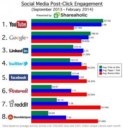 Réseaux sociaux : Plus de visiteurs qualifiés avec Youtube, Google + et Twitter qu'avec Facebook   Communication   Scoop.it