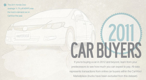 Infographic: Which automakers gave the biggest discounts? | Coolios best infographics and videographics | Scoop.it