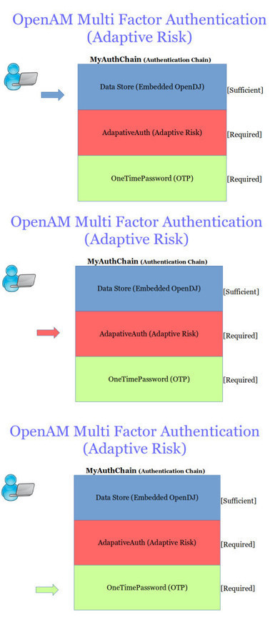 ForgeRock OpenAM Multi Factor Authentication Using Adaptive Risk Authentication Module & OTP - ForgeRock Community | JANUA - Identity Management & Open Source | Scoop.it