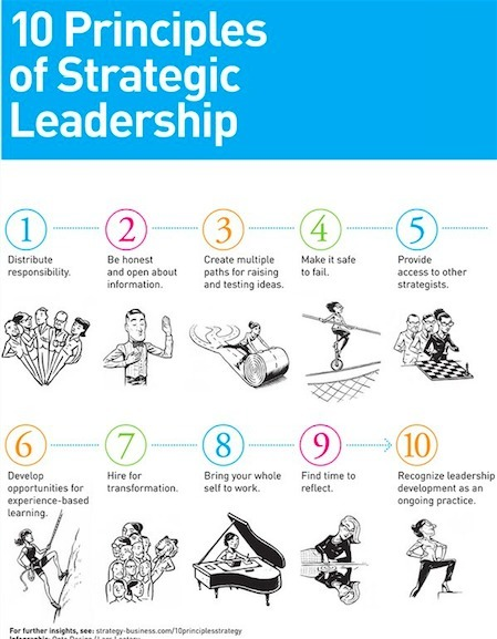 10 Principles of Strategic Leadership | New Leadership | Scoop.it