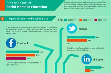 Pros and Cons of Social Media in Education | Online Universities | social media and digital marketing | Scoop.it