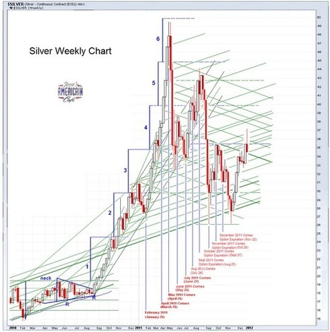 #Gold Daily and #Silver Weekly Charts - Bear Raid Marks First Notice Day For Comex Silver | Commodities, Resource and Freedom | Scoop.it