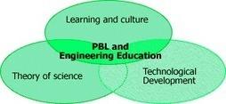 El modelo Aalborg: universidad con la filosofía PBL ~ Idea secundaria | EDUCACION | Scoop.it