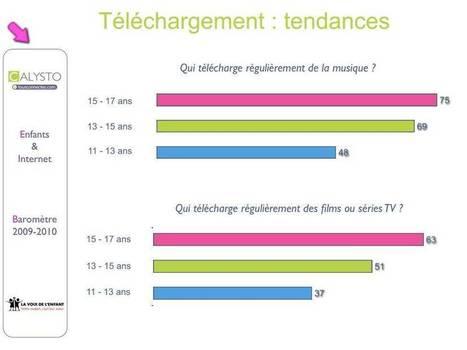 Téléchargement illégal: les pré-ados friands | téléchargement illégal | Scoop.it