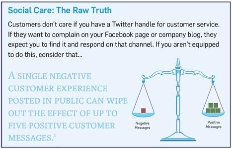 Service client : pourquoi la présence de votre marque sur les médias sociaux est importante [Etude] | RelationClients | Scoop.it