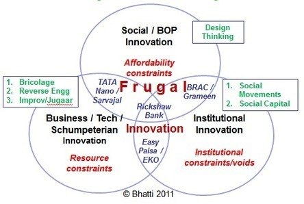 Frugal Innovation Case Study Solution and Analysis of ...