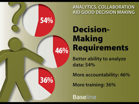 Analytics, Collaboration Aid Good Decision Making | Harmonious and Balanced Workplace | Scoop.it