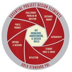 Gold Standard PBL: Essential Project Design Elements | Blog | Project Based Learning | BIE | Technology in Art And Education | Scoop.it