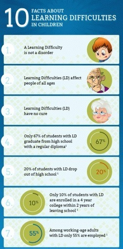 10 Important Facts About Learning Disabilities in Children Infographic | EDCI280 | Scoop.it