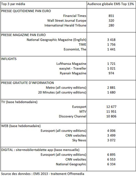 Audience des médias paneuropéens auprès des hauts revenus (EMS) avec une mesure élargie du digital   Les médias face à leur destin   Scoop.it