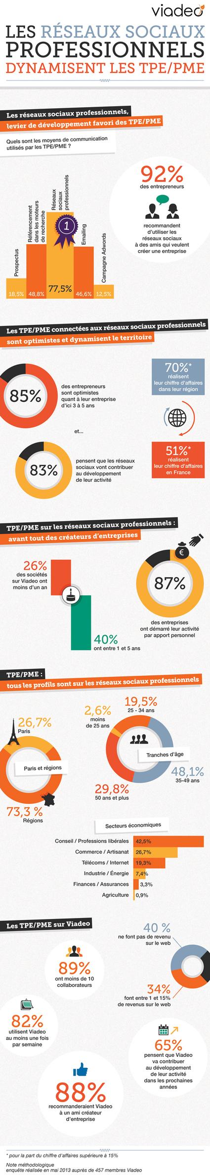 Etude Viadeo : les réseaux sociaux professionnels dynamisent les petites entreprises | Communication Digital x Media | Scoop.it