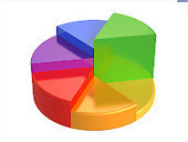 - Top 10 Sites for Creating a Chart or Graph | Web 2.0 for Education | Scoop.it