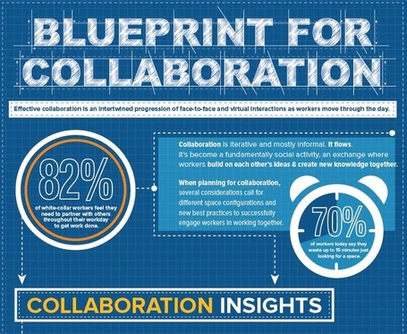 The Blueprint for Collaboration | Office Environments Of The Future | Scoop.it