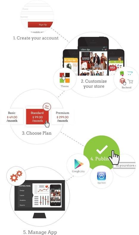 Mobile E Commerce Apps | M Commerce Extensions | M Commerce Shopping Carts | m commerce app builder | Scoop.it