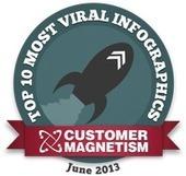 CM's Top 10 Most Viral Infographics: June 2013 | InfoGraphicPlanet | Scoop.it