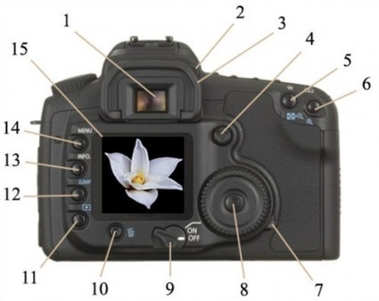 Know Your DSLR Camera: What Do All the Controls Mean? | Everything Photographic | Scoop.it
