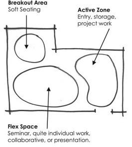 Design Pattern: Learning Studio   Knowledge Integration   Scoop.it