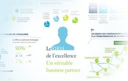 Le DRH de l'excellence : un véritable business partner - Parlons RH | Natural Performance | Scoop.it