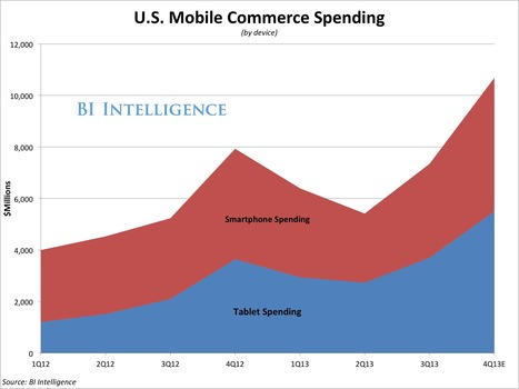 Tablets Are Becoming More Important Than Smartphones For Online Shopping, But Retailers Aren't Ready | Social Media, SEO, Mobile, Digital Marketing | Scoop.it