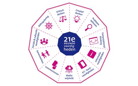 Nieuw model 21e eeuwse vaardigheden | ICT Nieuws | Scoop.it