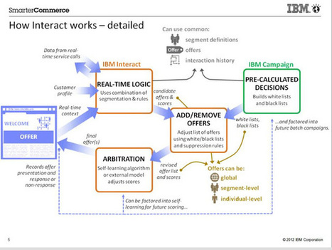 IBM Interact Adds Interactions to Enterprise Marketing Management | CustomerThink | Interactive Design Daily | Scoop.it