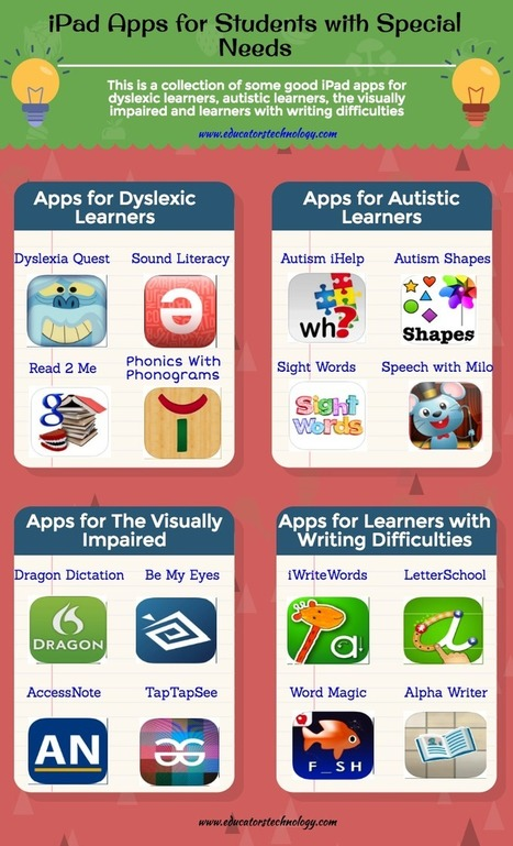A Very Good Poster Featuring 16 Educational iPad Apps for Special Needs Students - EdTech & mLearning | iPads, MakerEd and More  in Education | Scoop.it