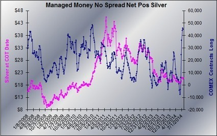 COMEX Swap Dealers Hedging a Massive Long Play on Silver? - Got Gold Report | Gold and What Moves it. | Scoop.it